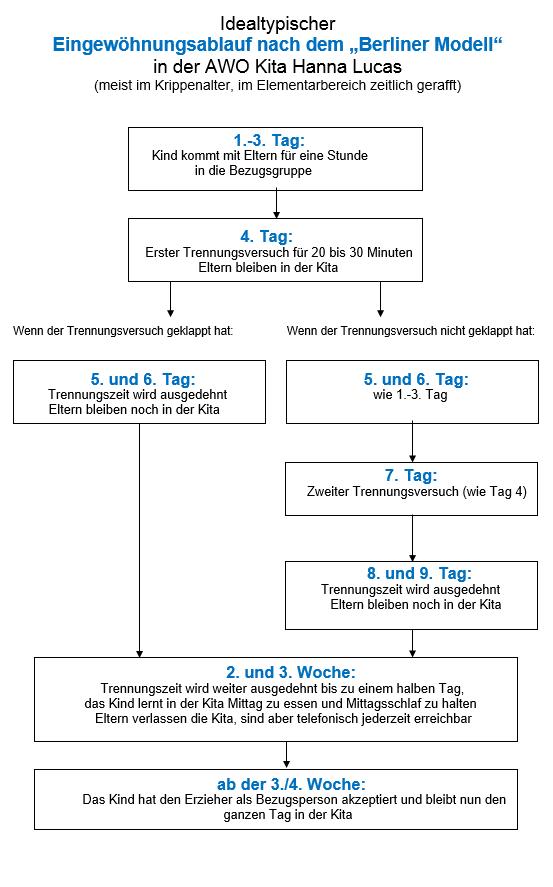 Idealtypischer Eingewöhnungsverlauf nach 'Berlinder Modell'